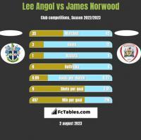Lee Angol vs James Norwood h2h player stats