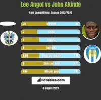 Lee Angol vs John Akinde h2h player stats