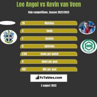 Lee Angol vs Kevin van Veen h2h player stats