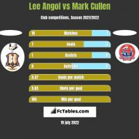 Lee Angol vs Mark Cullen h2h player stats
