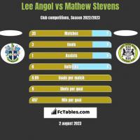 Lee Angol vs Mathew Stevens h2h player stats
