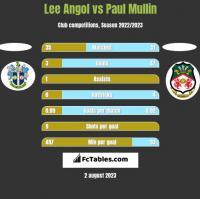 Lee Angol vs Paul Mullin h2h player stats