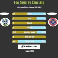 Lee Angol vs Sam Ling h2h player stats