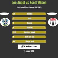 Lee Angol vs Scott Wilson h2h player stats