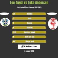 Lee Angol vs Luke Andersen h2h player stats