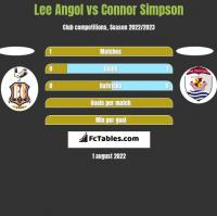 Lee Angol vs Connor Simpson h2h player stats