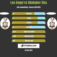 Lee Angol vs Abobaker Eisa h2h player stats