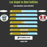 Lee Angol vs Ruel Sotiriou h2h player stats