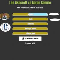 Lee Ashcroft vs Aaron Comrie h2h player stats