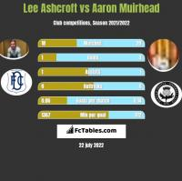 Lee Ashcroft vs Aaron Muirhead h2h player stats