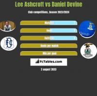 Lee Ashcroft vs Daniel Devine h2h player stats