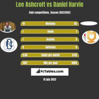 Lee Ashcroft vs Daniel Harvie h2h player stats