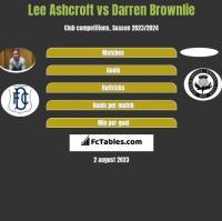 Lee Ashcroft vs Darren Brownlie h2h player stats