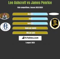 Lee Ashcroft vs James Penrice h2h player stats