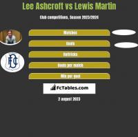 Lee Ashcroft vs Lewis Martin h2h player stats