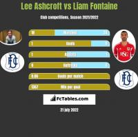 Lee Ashcroft vs Liam Fontaine h2h player stats