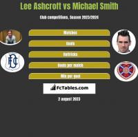 Lee Ashcroft vs Michael Smith h2h player stats