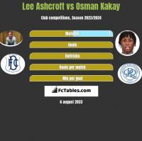 Lee Ashcroft vs Osman Kakay h2h player stats