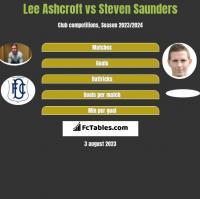 Lee Ashcroft vs Steven Saunders h2h player stats
