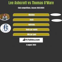Lee Ashcroft vs Thomas O'Ware h2h player stats