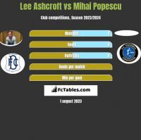 Lee Ashcroft vs Mihai Popescu h2h player stats