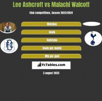 Lee Ashcroft vs Malachi Walcott h2h player stats