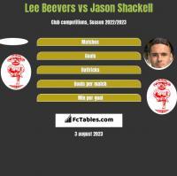 Lee Beevers vs Jason Shackell h2h player stats