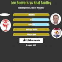 Lee Beevers vs Neal Eardley h2h player stats