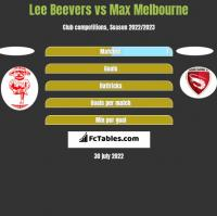 Lee Beevers vs Max Melbourne h2h player stats