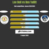 Lee Bell vs Ben Tollitt h2h player stats