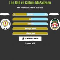 Lee Bell vs Callum McFadzean h2h player stats
