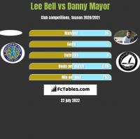 Lee Bell vs Danny Mayor h2h player stats