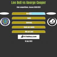 Lee Bell vs George Cooper h2h player stats