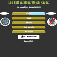 Lee Bell vs Miles Welch-Hayes h2h player stats