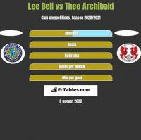 Lee Bell vs Theo Archibald h2h player stats