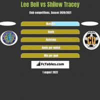 Lee Bell vs Shilow Tracey h2h player stats