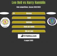 Lee Bell vs Harry Hamblin h2h player stats
