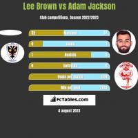 Lee Brown vs Adam Jackson h2h player stats