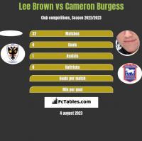 Lee Brown vs Cameron Burgess h2h player stats