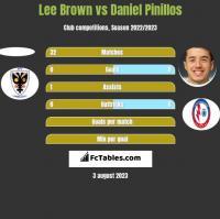 Lee Brown vs Daniel Pinillos h2h player stats