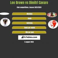 Lee Brown vs Dimitri Cavare h2h player stats