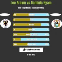 Lee Brown vs Dominic Hyam h2h player stats