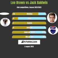 Lee Brown vs Jack Baldwin h2h player stats