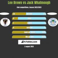 Lee Brown vs Jack Whatmough h2h player stats
