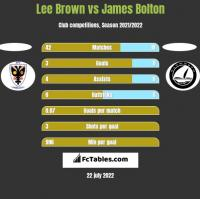 Lee Brown vs James Bolton h2h player stats