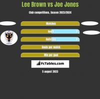 Lee Brown vs Joe Jones h2h player stats