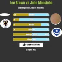 Lee Brown vs John Mousinho h2h player stats