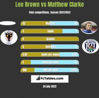 Lee Brown vs Matthew Clarke h2h player stats