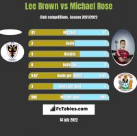 Lee Brown vs Michael Rose h2h player stats