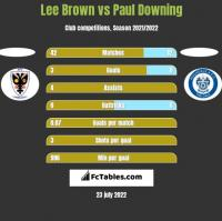 Lee Brown vs Paul Downing h2h player stats